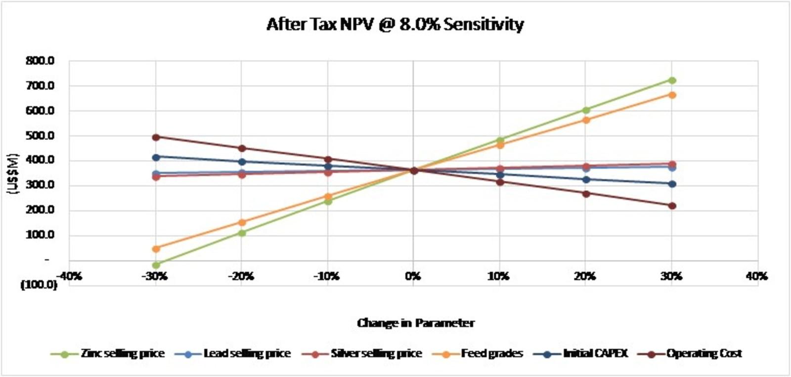 After Tax NPV @ 8.0% Sensitivity