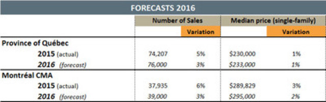 Québec's Residential Real Estate Market Will Register Another Year of Growth in 2016 (CNW Group/Québec Federation of Real Estate Boards)
