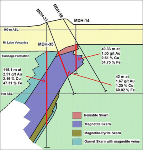 Figure 3. Section showing significant increase in mineralisation width and grade along the open SW down dip margin of the South Body mineralisation. (CNW Group/RTG Mining Inc.)