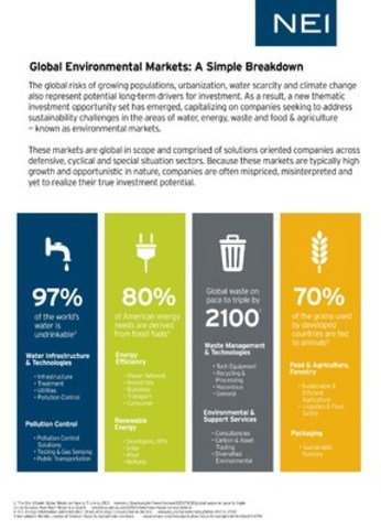 Global Environmental Markets: A Simple Breakdown (CNW Group/NEI Investments)