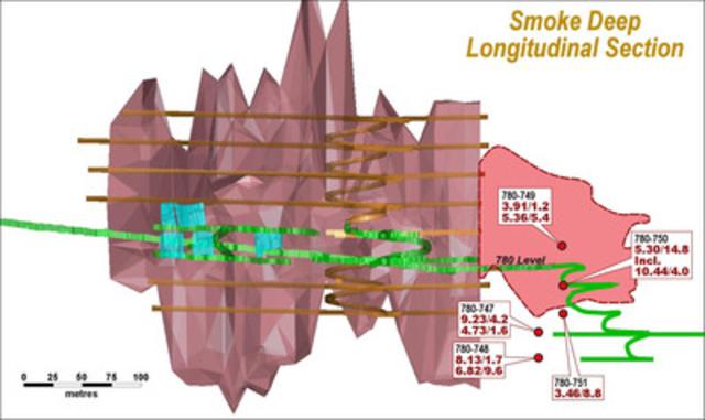 Fig3.SmokeDeepZone-LongSection_DEC2012 (CNW Group/St Andrew Goldfields Ltd.)