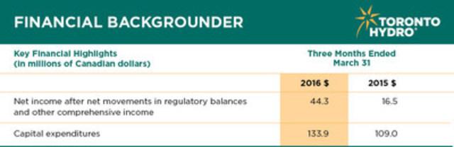 Toronto Hydro Corporation's first quarter results. (CNW Group/Toronto Hydro Corporation)