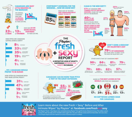 Infograph (CNW Group/Playtex Fresh + Sexy)