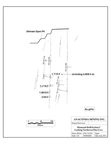 Figure 4. Diamond-drill Section C, down-dip area, Pine Cove mine.  (CNW Group/Anaconda Mining Inc.)