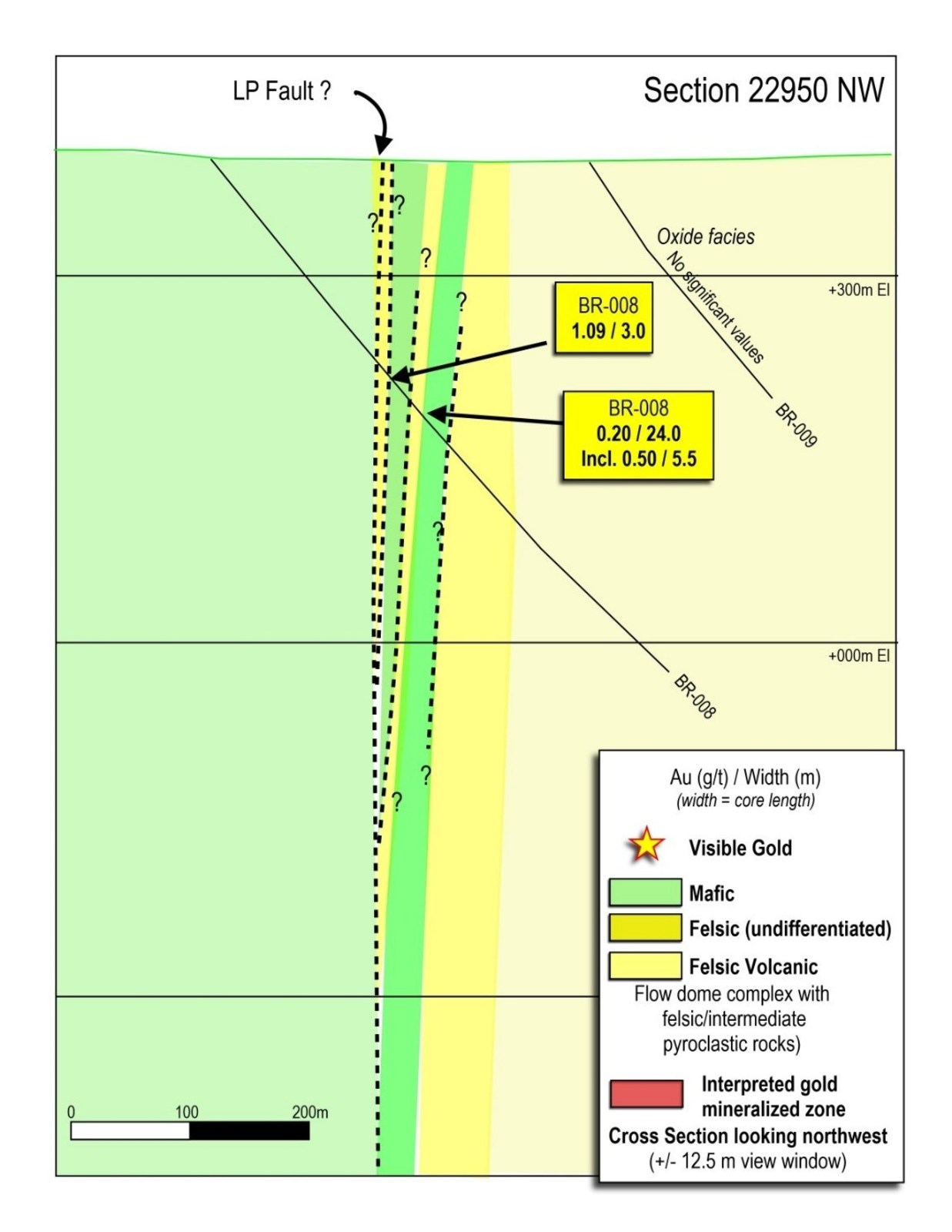 Figure 8: Northwest drill section 22950, showing four zones of low-grade gold mineralization in drill hole BR-008.  The marker unit that hosts high-grade gold observed elsewhere along the LP Fault is absent at this location.