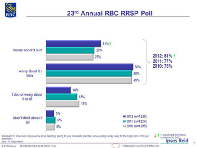 23rd Annual RBC RRSP Poll: How much do you worry about balancing saving for your immediate priorities versus putting money away for the longer term or for your retirement? (CNW Group/RBC)
