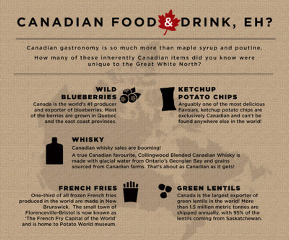 Just in time for Canada Day, how well do you know Canadian food and drink? (CNW Group/Evangeline PR)