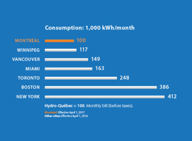 Consumption: 1,000 kWh/month (CNW Group/Hydro-Québec)