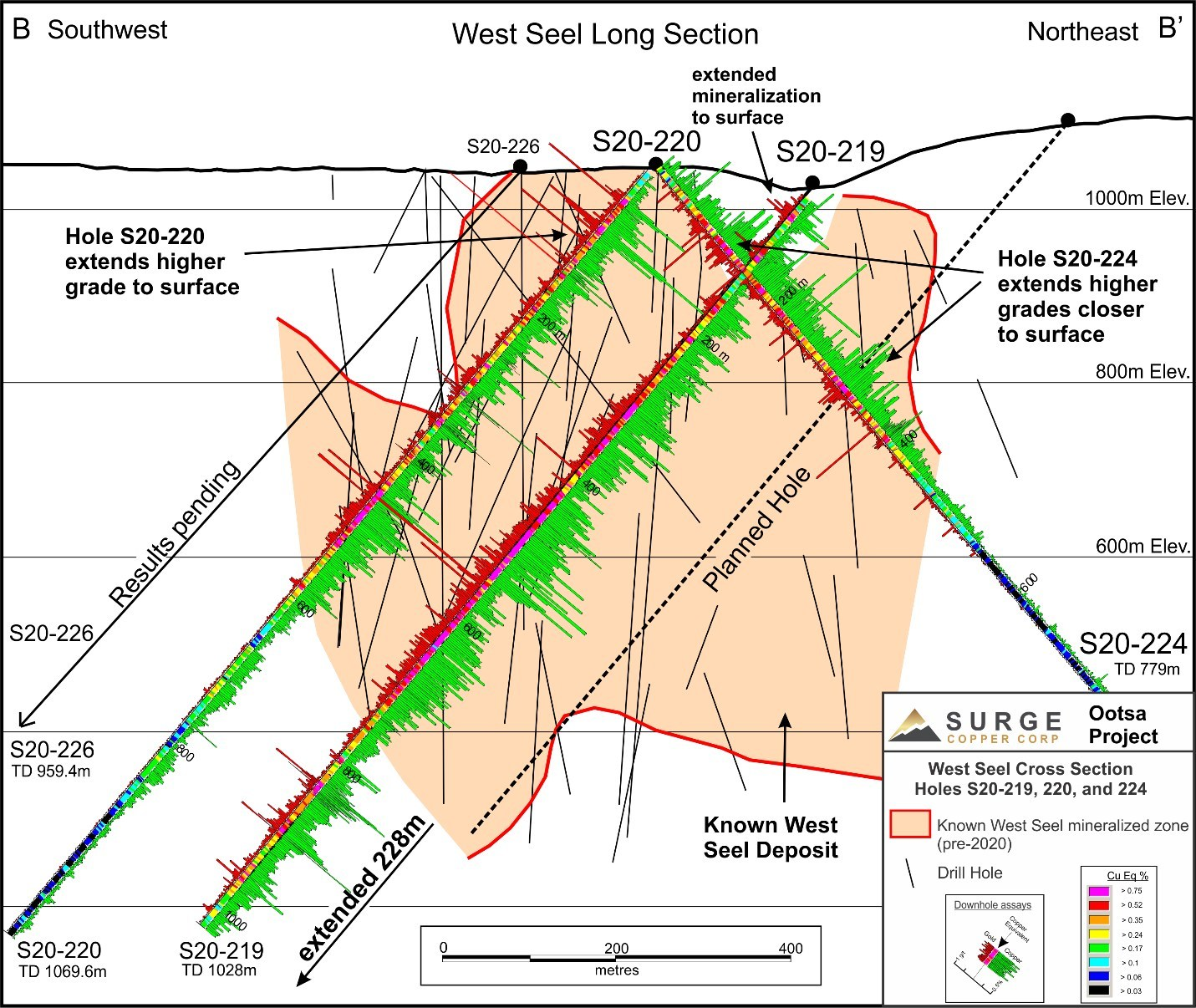 Figure 2. West Seel Long Section showing results for Holes S20-220, S20-224, and the previously released S20-219 (see Surge's December 14, 2020 news release). (CNW Group/Surge Copper Corp.)