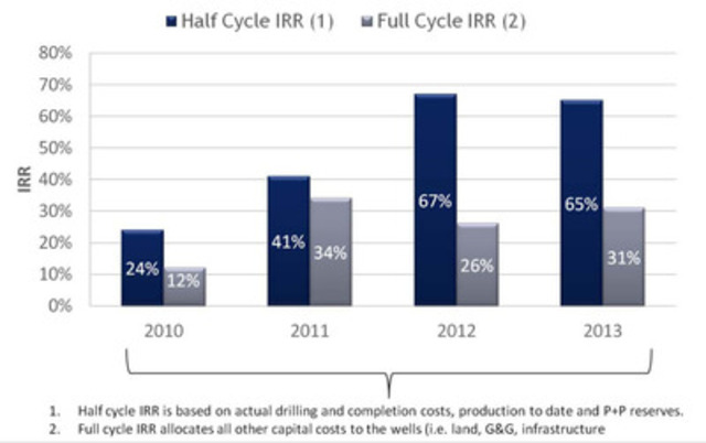 1) Half cycle IRR is based on actual drilling and completion costs, production to date and P+P reserves. 2) Full cycle IRR allocates all other capital costs to the wells (i.e. land, G&G, infrastructure) (CNW Group/Yangarra Resources Ltd.)
