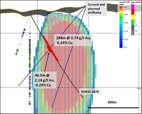 Figure 2: Cross section showing the modelled magnetic high at Shanac and mineralized interval in drillhole EOKSC1678 and historical drillholes along northwest margin of anomaly. (CNW Group/Eldorado Gold Corporation)