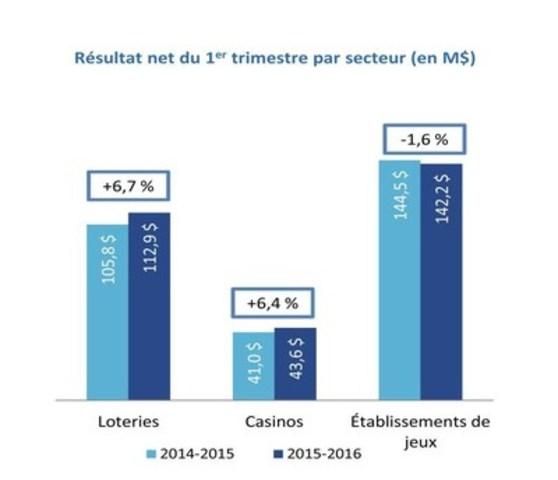 Résultat net du 1er trimestre par secteur (en M$) (Groupe CNW/Loto-Québec)