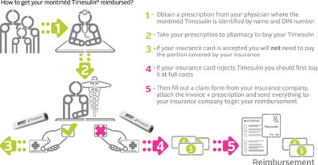How to obtain Montméd Timesulin® reimbursement?  (CNW Group/Montméd)