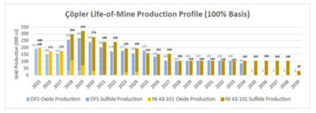 Çöpler Life-of-Mine Production Profile (100% Basis) (CNW Group/Alacer Gold Corp.)