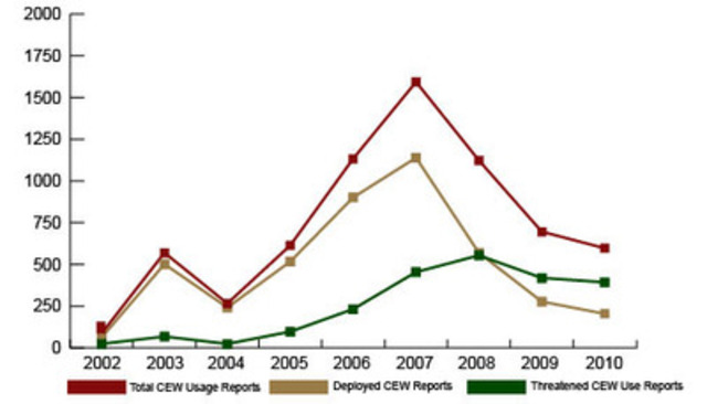 Force-Wide Trends in CEW Usage. (CNW Group/Commission for Public Complaints Against the RCMP)