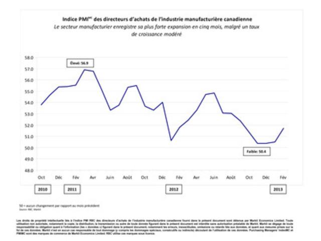 Le secteur manufacturier enregistre sa plus forte expansion en cinq mois, malgré un taux de croissance modéré (Groupe CNW/RBC (French))