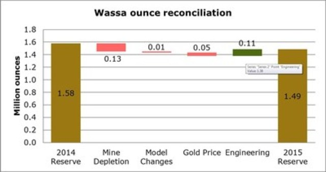Figure 2 ** Numbers may not add due to rounding. (CNW Group/Golden Star Resources Ltd.)
