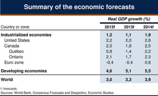 Summary of the economic forecasts (CNW Group/DESJARDINS GROUP)