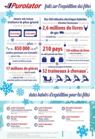 Purolator a publié son calendrier d'expédition des fêtes pour la livraison aux destinations nationales, américaines et internationales avant le 24 décembre 2016. (Groupe CNW/Purolator Inc.)