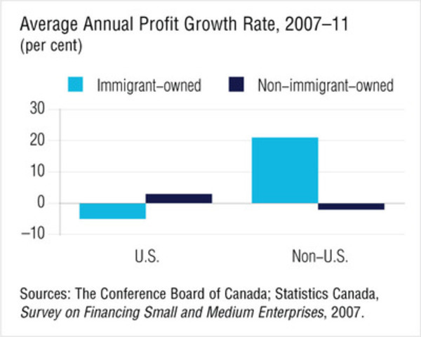 Profit Growth for immigrant-owned businesses  (CNW Group/Conference Board of Canada)