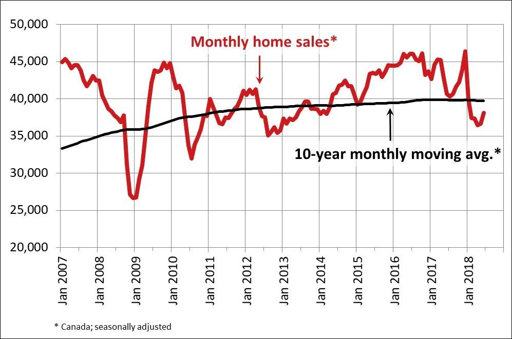 CREA Home Sales June 2018