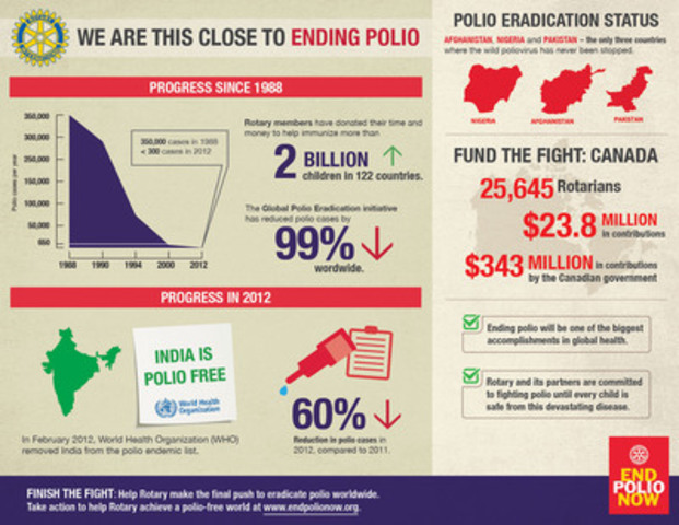 Marking its 108th anniversary, Rotary International urges governments to support the global eradication of polio. (CNW Group/Rotary International)