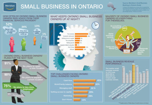 Meridian's Small Business Banking in Ontario Study, released October 8 2013, finds that 75 per cent of Ontario small business owners have no plans to hire next year. (CNW Group/Meridian Credit Union)