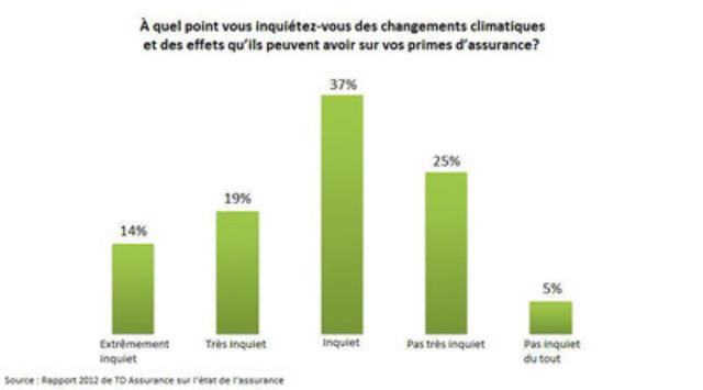 À quel point vous inquiétez-vous des changements climatiques et des effets qu'ils peuvent avoir sur vos primes d'assurance? (Groupe CNW/TD Assurance)