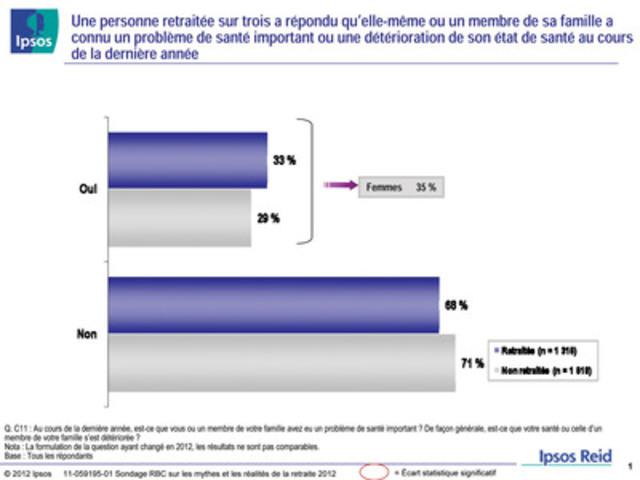 Sondage RBC sur les mythes et les réalités de la retraite 2012 : Une personne retraitée sur trois a répondu qu'elle-même ou un membre de sa famille a connu un problème de santé important ou une détérioration de son état de santé au cours de la dernière année (Groupe CNW/RBC (French))