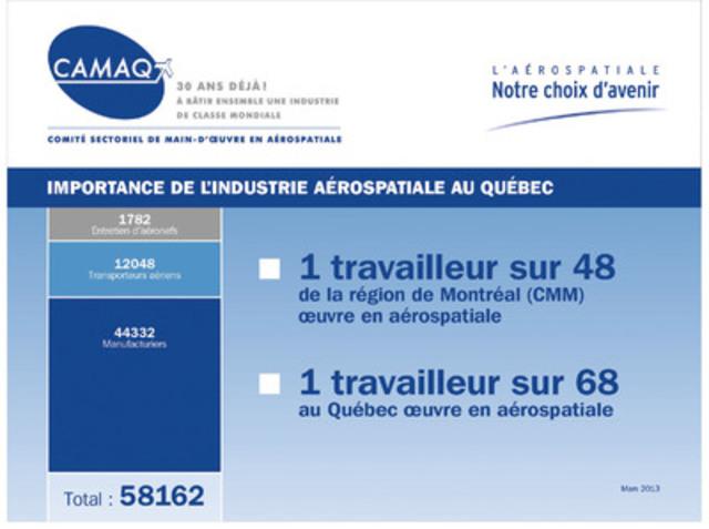 Importance de l'industrie aérospatiale au Québec. (Groupe CNW/CAMAQ)