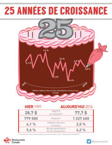 25 années de croissance (Groupe CNW/Restaurants Canada)