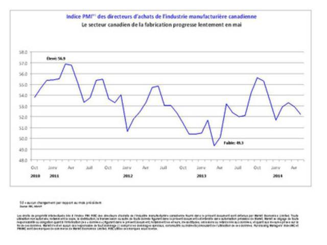 Indice PMI(MC) des directeurs d'achats de l'industrie manufacturière canadienne. Le secteur canadien de la fabrication progresse lentement en mai. (Groupe CNW/Markit)