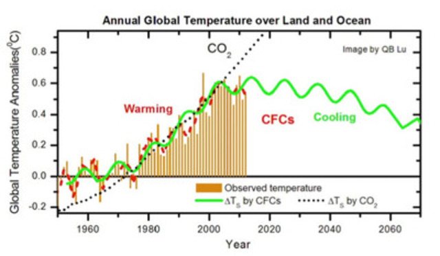 Annual Global Temperature over Land and Ocean (CNW Group/University of Waterloo)
