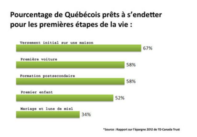 Pourcentage de Québécois prêts a s'endetter pour les premières étapes de la vie : (Groupe CNW/TD Canada Trust)