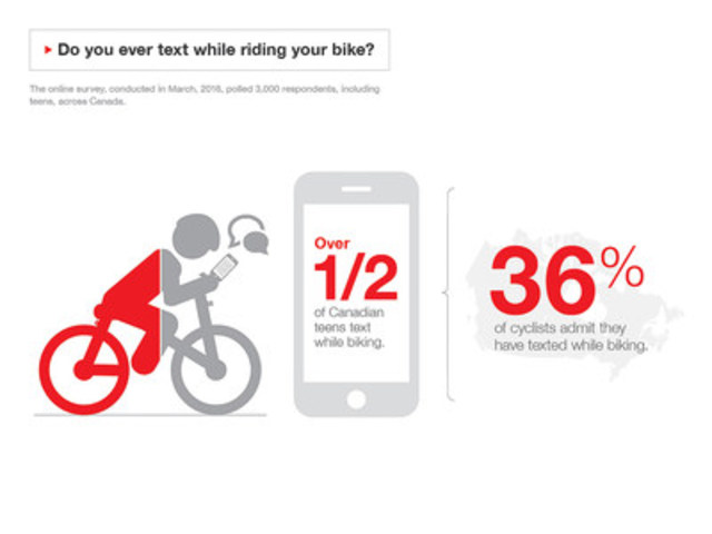 Do you ever text while riding your bike? (CNW Group/State Farm)