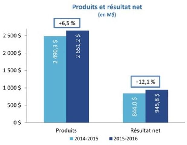 Produits et résultat net (Groupe CNW/Loto-Québec)
