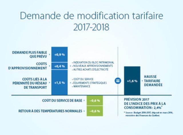 Demande de modification tarifaire 2017-2018 (Groupe CNW/Hydro-Québec)