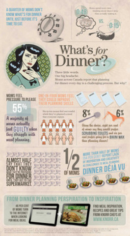 Knorr Canada releases new, national survey of Canadian moms that explores perceptions and behaviours associated with meal planning, as part of their cross-country What's For Dinner? program. (CNW Group/Unilever Canada Inc.)