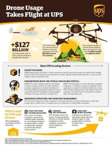 Drone usage takes flight at UPS (CNW Group/UPS Canada Ltd.)