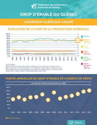 De 1985 à 2015, le Québec a produit 72 % de la production mondiale de sirop d'érable, avec des pointes parfois à la hausse, parfois à la baisse. (Groupe CNW/Union des producteurs agricoles)