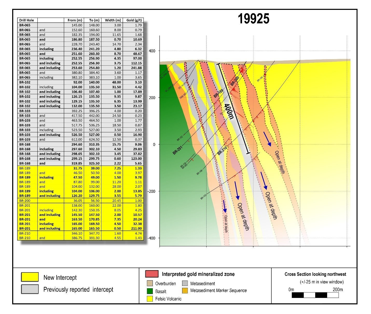 Figure 4: Cross section 19925 showing up to five parallel gold zones.  This drill section is located 225 metres to the southeast of section 20150 in the same gold zone). A 400 metre scale bar has been added for reference. (CNW Group/Great Bear Resources Ltd.)