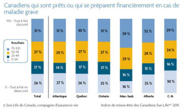 Seulement 58 % des Canadiens se préparent actuellement ou se sont déjà préparés financièrement en cas de maladie. (Groupe CNW/Financière Sun Life inc.)