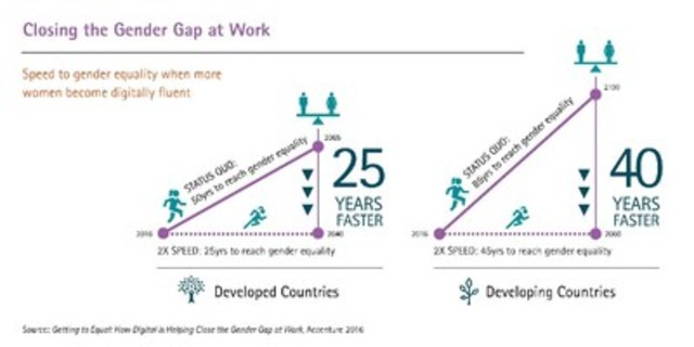 Speed to gender equality when more women become digitally fluent. (CNW Group/Accenture)