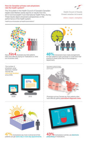 Infographic (CNW Group/Health Council of Canada)