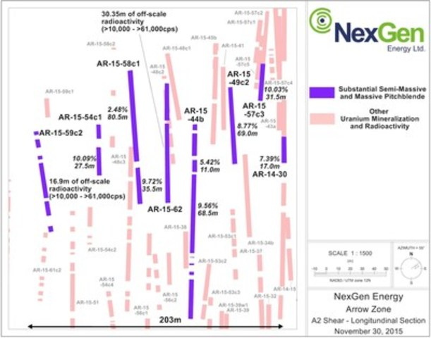 Figure 2: A2 Mineralized Shear Long Section (Close Up of Sub-Zone) (CNW Group/NexGen Energy Ltd.)