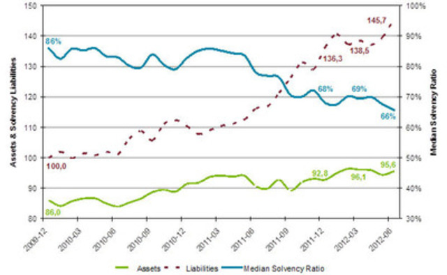 Aon Hewitt Survey of Median Solvency Ratio 2010-2012 (CNW Group/AON Hewitt)