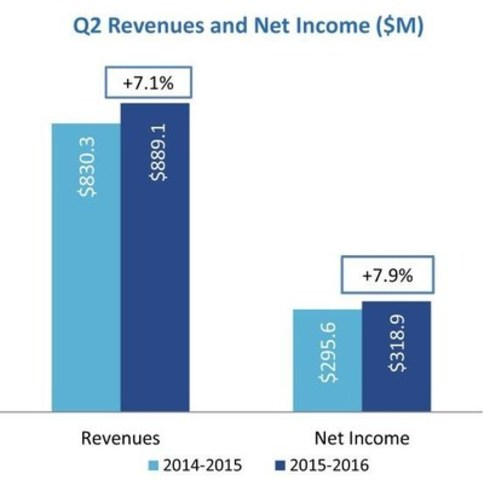 Q2 Revenues and Net Income ($M) (CNW Group/Loto-Québec)