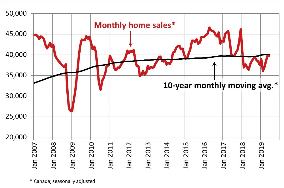 Monthly Home Sales June 2019