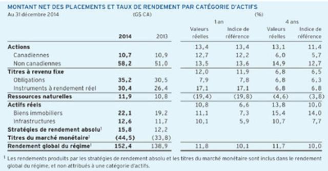 Tableau : Montant net des placements et taux de rendement par catégorie d'actifs  (Groupe CNW/Régime de retraite des enseignantes et des enseignants de l'Ontario)
