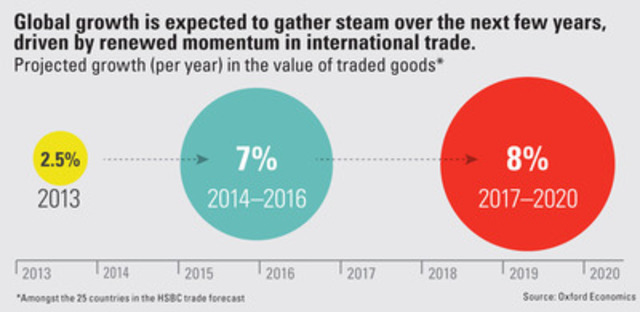 Infographic: September 2014 HSBC Global Connections Trade Forecast (CNW Group/HSBC Bank Canada)